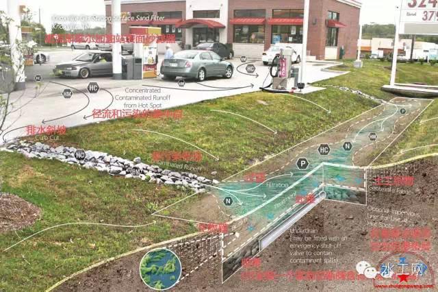 海绵城市是指城市能够像海绵一样,在适应环境变化和应对自然灾害等方面具有良好的弹性,下雨时吸水、蓄水、渗水、净水,需要时将蓄存的水释放并加以利用。海绵城市建设应遵循生态优先等原则,将自然途径与人工措施相结合,在确保城市排水防涝安全的前提下,最大限度地实现雨水在城市区域的积存、渗透和净化,促进雨水资源的利用和生态环境保护。在海绵城市建设过程中,应统筹自然降水、地表水和地下水的系统性,协调给水、排水等水循环利用各环节,并考虑其复杂性和长期性 第一部分:美国田纳西大学在《LOW IMPACT DEVELOP